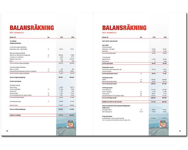 Östgötatrafiken Årsredovisning Balansräkning